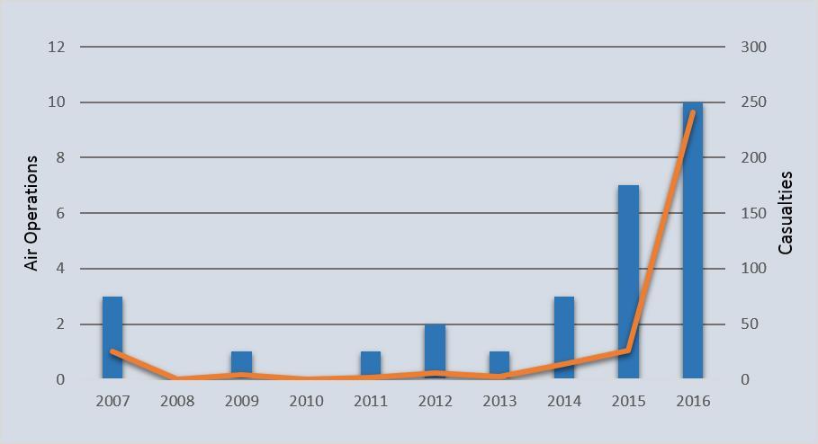 us-somalia-airstrikes-graph