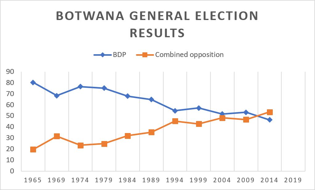 The vote share of the ruling BDP vs. the combined opposition in elections since 1965.