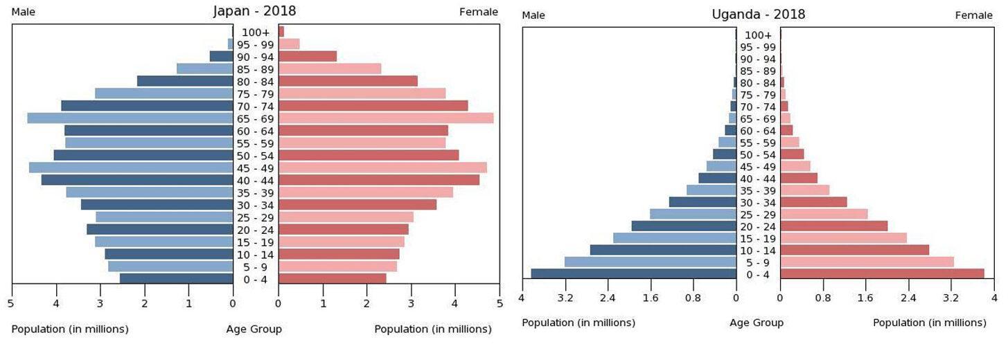 africa lockdowns Uganda vs Japan age demographics